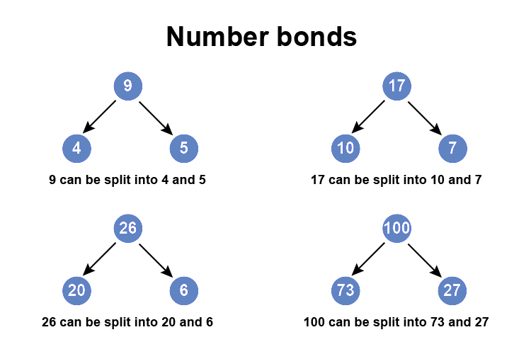 Numbers can be split into 2 separate numbers that make one number